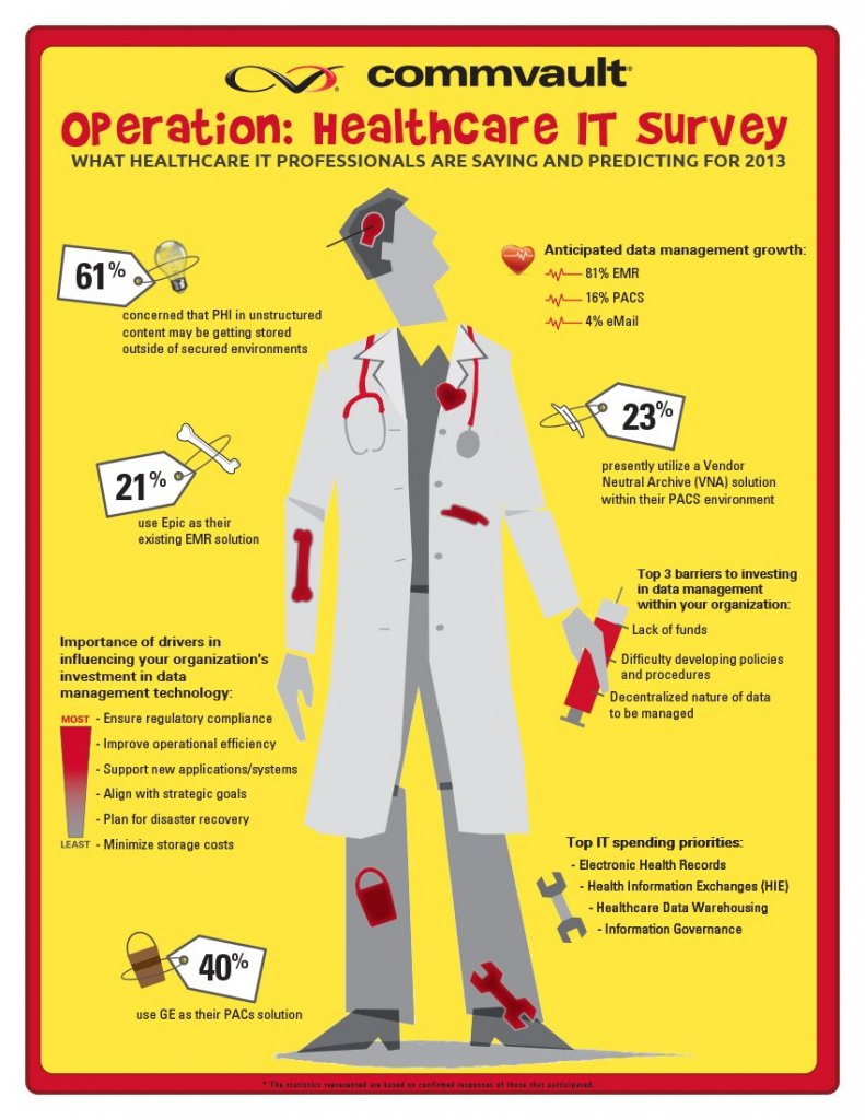 CV_HIMSS2013_operation_infographic_vert-2